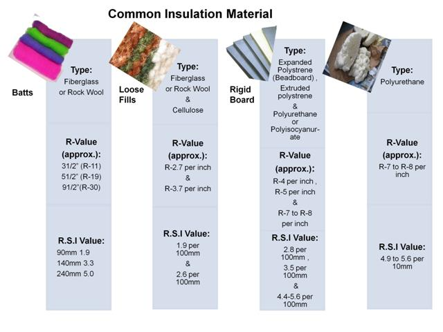 Common Insulation Materials For Residential Use