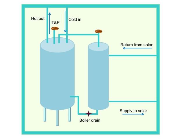 Mounting Heat Exchangers | Solar365