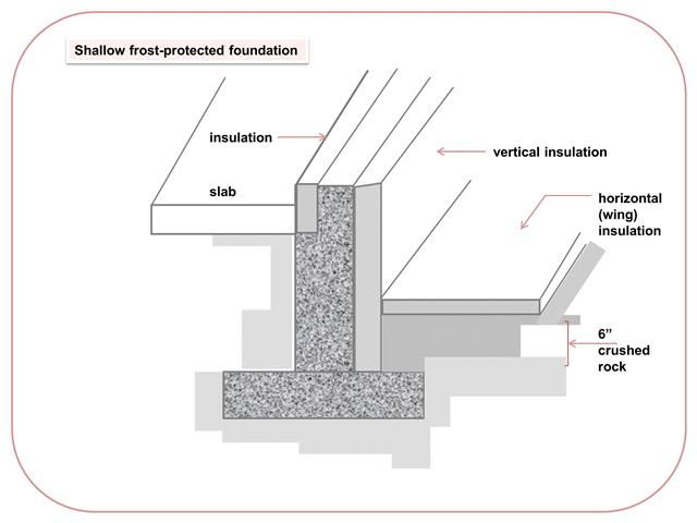 how to lay a shallow frost protected foundation