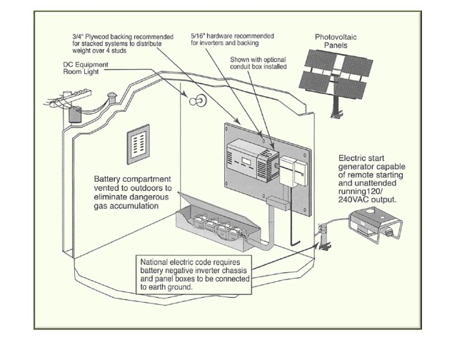 How To Connect Your Pv Inverter Solar365