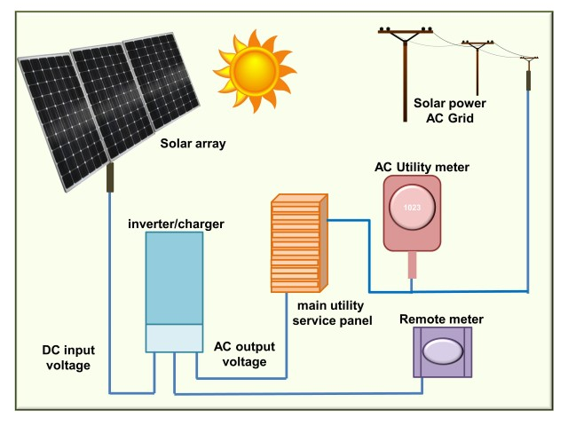 Solar Pv Systems Backup Power Ups Systems: PV Charge Controllers