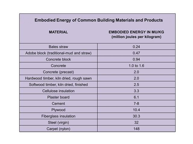 What is embodied energy for buildings solar365 for Construction materials cost