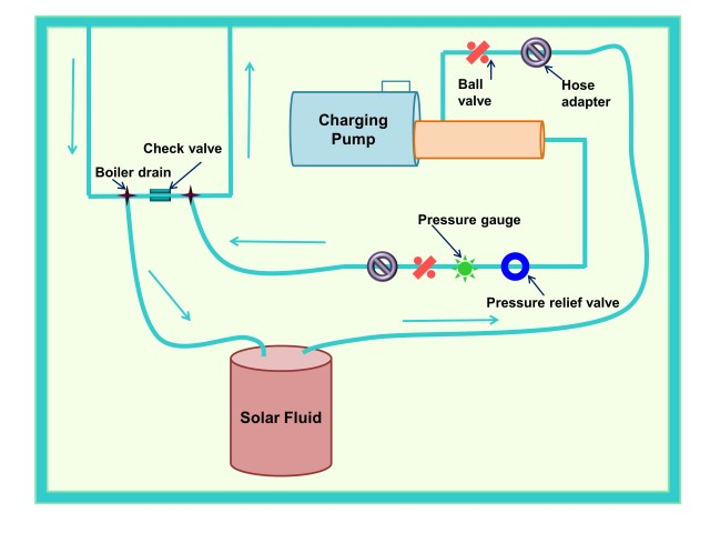 How to Charge a Pressurized Solar Thermal System: Step 1 | Solar365