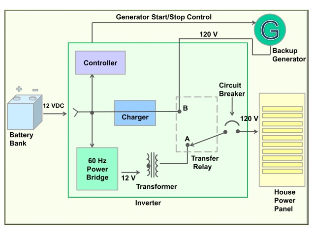 How An Inverter Works Diagram - Wiring Diagram