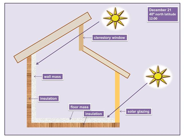 Solar Home Heating System