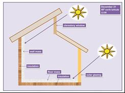 How clerestory windows affect solar gain and daylighting