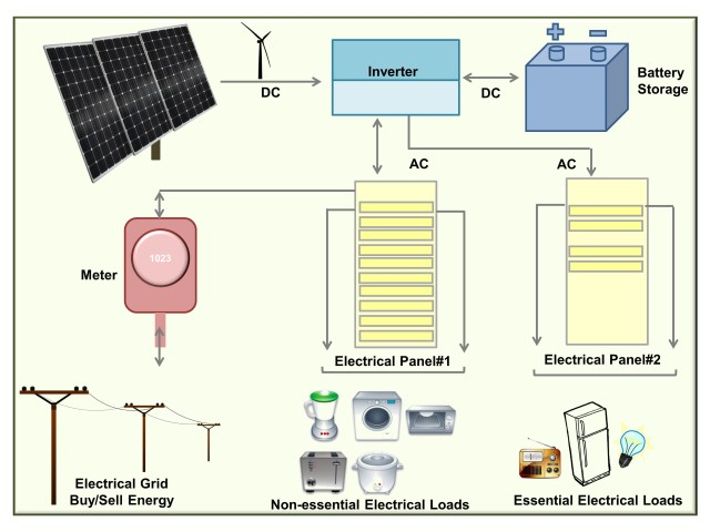 Solar Pv Systems Backup Power Ups Systems: Photovoltaic