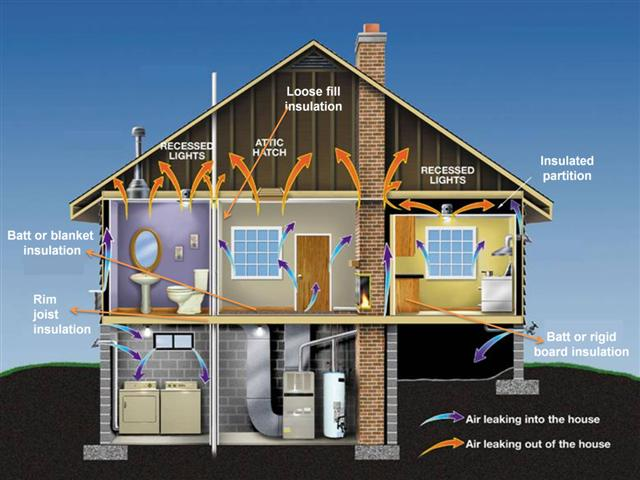 Planning Diffe Types Of Home Insulation To Improve Efficiency