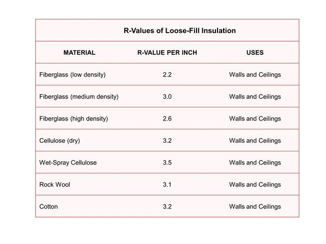 Insulation solar365 for Rockwool vs fiberglass