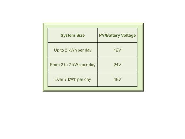 Pv Module Maintenance Solar365