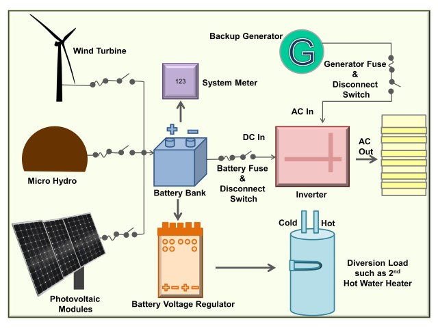 Wiring pv panels data wiring diagrams wiring for pv systems solar365 rh solar365 com pv panel diagram solar panels asfbconference2016 Images