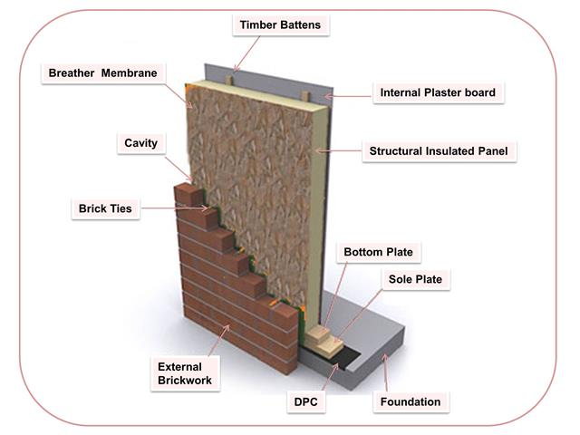 What Are Structured Insulated Panels Solar365