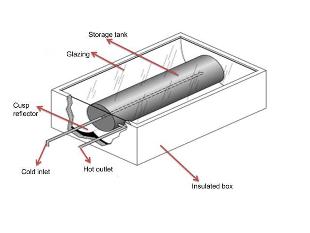Solar Thermal ICS | Solar365