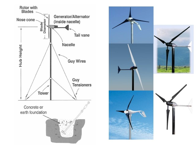 How to Generate Electricity from the Wind | Solar365