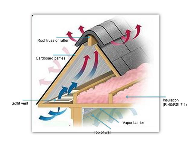 Upgrading And Insulating Your Attic Air Leakage