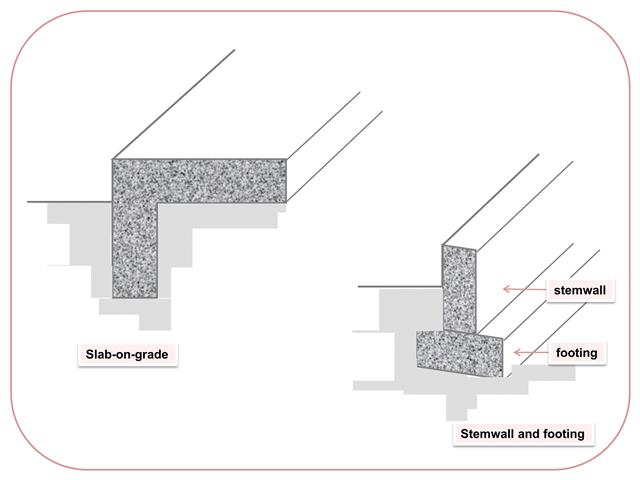 Types of building foundation archives building House foundation types
