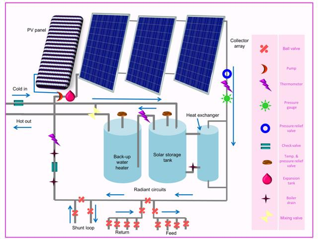 High Mass Solar Thermal Space Heating Layout | Solar365